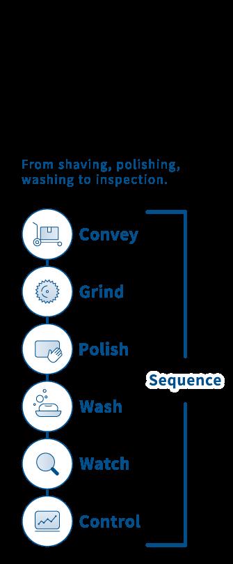 システム精工が培った7つの要素技術